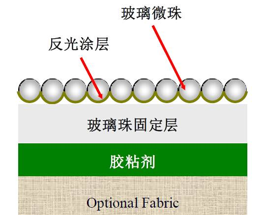 反光材料的作用原理